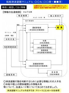 船舶津波避難マニュアル様式(簡易版).pdf_page_3
